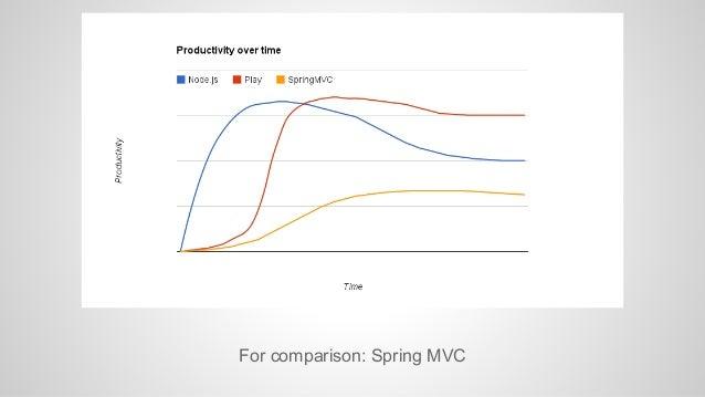 For comparison: Spring MVC