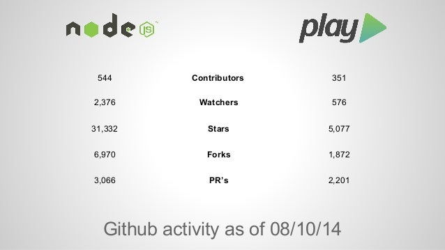 StackOverflow 10,698  53,555 Questions  Google Group  14,199 Members 11,577  Google Group  ~400 Posts/Month ~1,100  StackO...