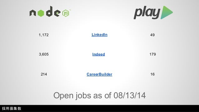 82,698 LinkedIn 9,037  2,267 Indeed 206  447 CareerBuilder 30  Candidates as of 08/13/14  採用候補者数