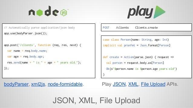 // Automatically parse application/json body  app.use(bodyParser.json());  app.post('/clients', function (req, res, next) ...