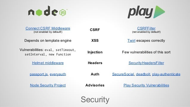 (not enabled by default!) Connect CSRF Middleware CSRF  (not enabled by default!)  Depends on template engine XSS Twirl es...