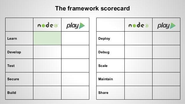 The framework scorecard  Learn  Develop  Test  Secure  Build  Deploy  Debug  Scale  Maintain  Share