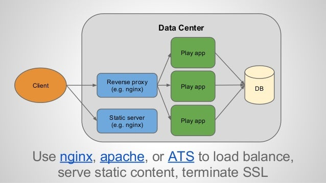 Use nginx, apache, or ATS to load balance,  serve static content, terminate SSL  Client  Data Center  Reverse proxy  (e.g....