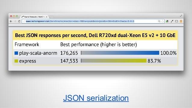 JSON serialization