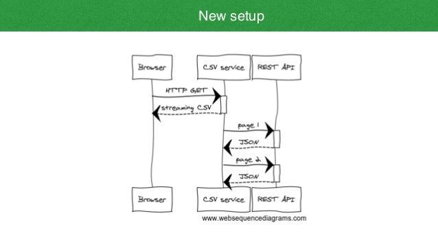 Node js streaming csv downloads proxy