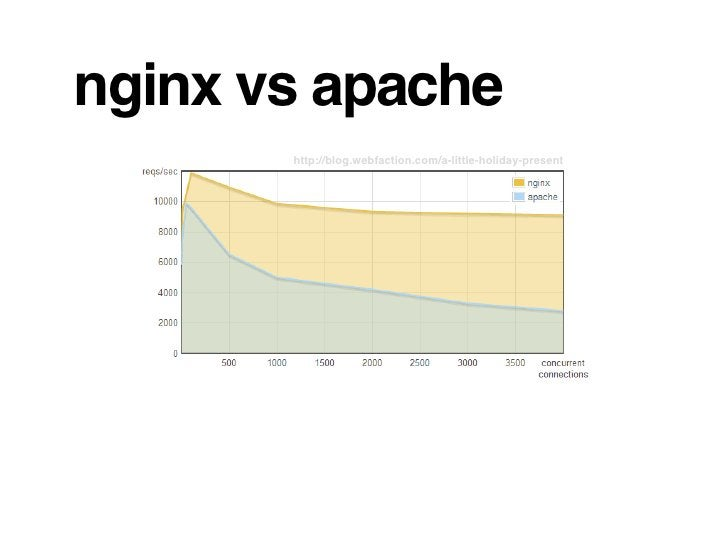 nginx vs apache        http://blog.webfaction.com/a-little-holiday-present
