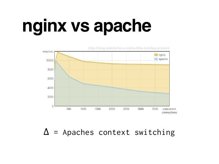 nginx vs apache            http://blog.webfaction.com/a-little-holiday-present       ∆ = Apaches context switching