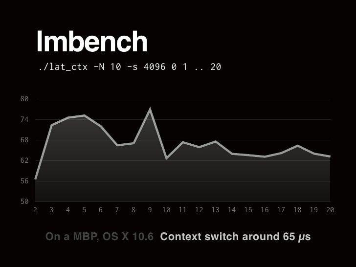 lmbench          ./lat_ctx -N 10 -s 4096 0 1 .. 20  80  74  68  62  56  50      2     3   4   5   6   7   8   9   10 11 12...