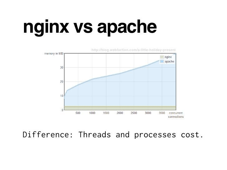 nginx vs apache               http://blog.webfaction.com/a-little-holiday-present     Difference: Threads and processes co...
