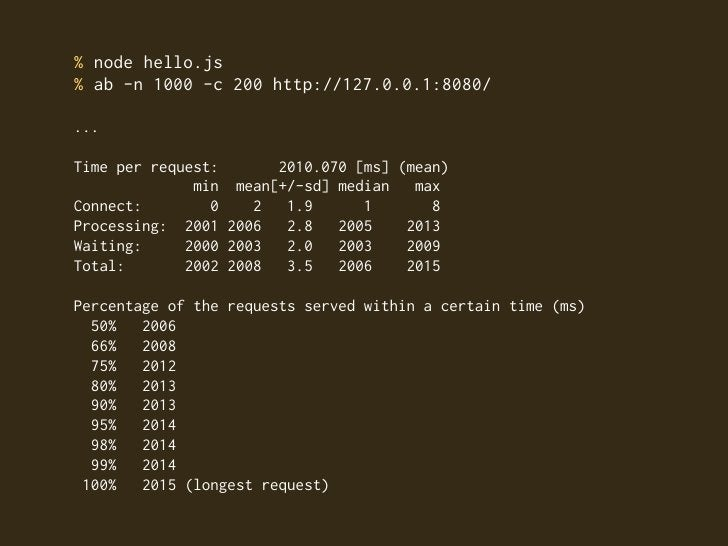 % node hello.js % ab -n 1000 -c 200 http://127.0.0.1:8080/  ...  Time per request:      2010.070 [ms] (mean)              ...