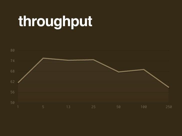 throughput 80  74  68  62  56  50      1   5   13   25   50   100   250