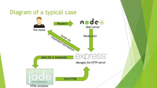 Introduction to nodejs diagram ccuart Choice Image