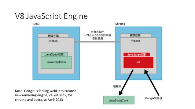 Run time of nodejs v8 javascript engine efficient garbage collection 13 v8 javascript engine note google ccuart Images