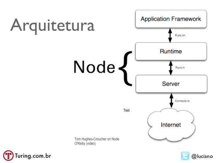 Nodejs javascript no servidor com google v8 arquitetura luciano 7 ccuart Choice Image
