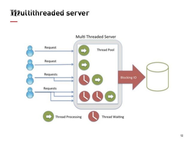 12 Ultithreaded Server Inglethreaded