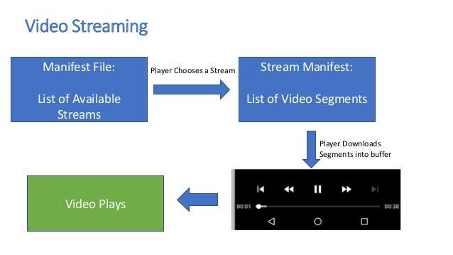 Video Player In Node Js