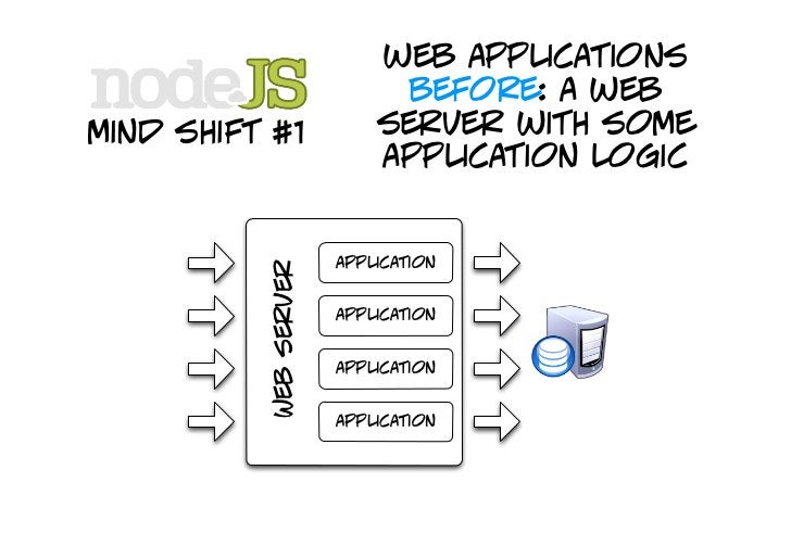 web applications                         after: an application mind shift #1             accessible over                  ...