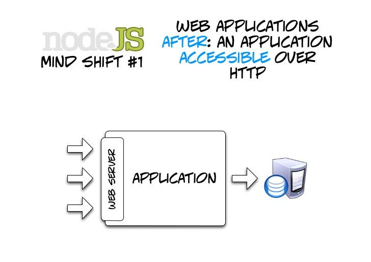 web applications                         after: an application mind shift #1                 that can                     ...