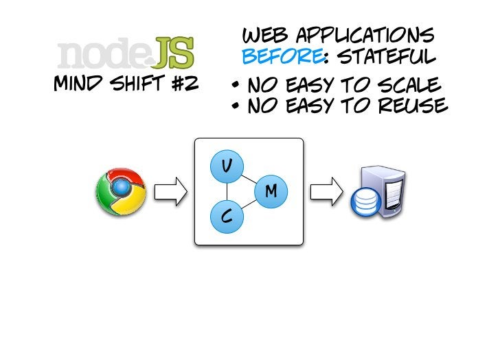 web applications                     before: stateful mind shift #2   • no easy to scale                 • no easy to reus...