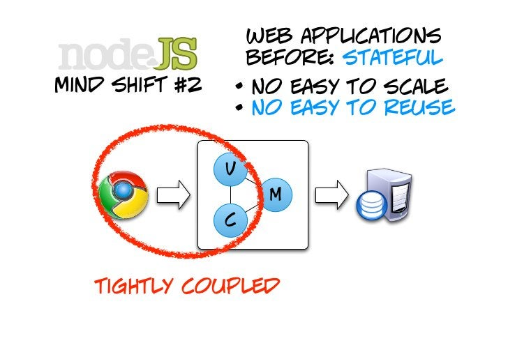 web applications                     after: stateless mind shift #2      • easy to scale                    • easy to reus...
