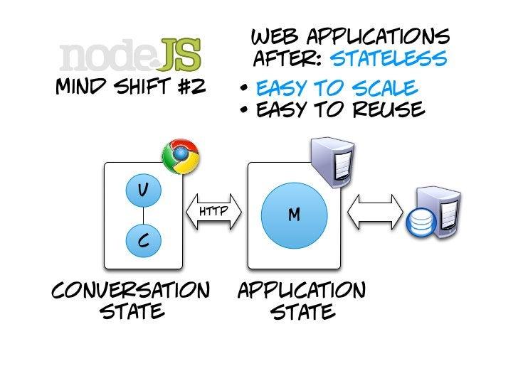 web applications                        after: stateless mind shift #2                 http                            web...