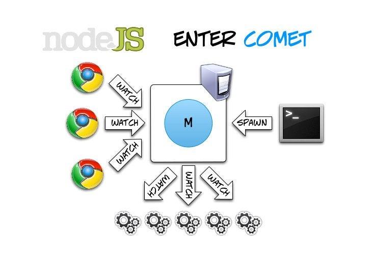 enter comet    demo