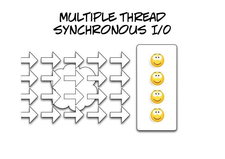 multiple thread synchronous I/0