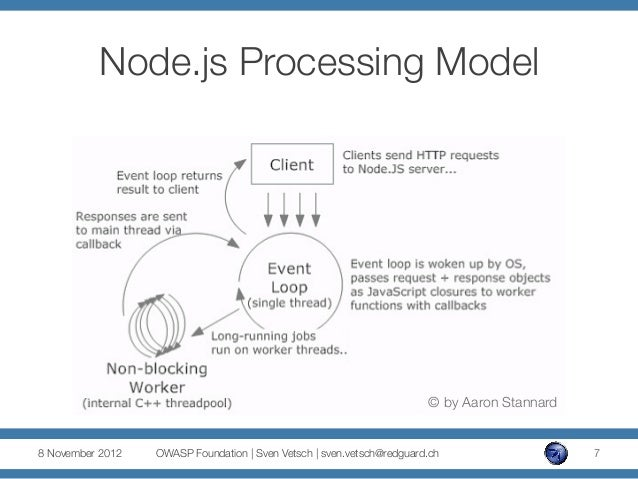 ASFWS 2012 - Node js Security – Old vulnerabilities in new dresses pa…