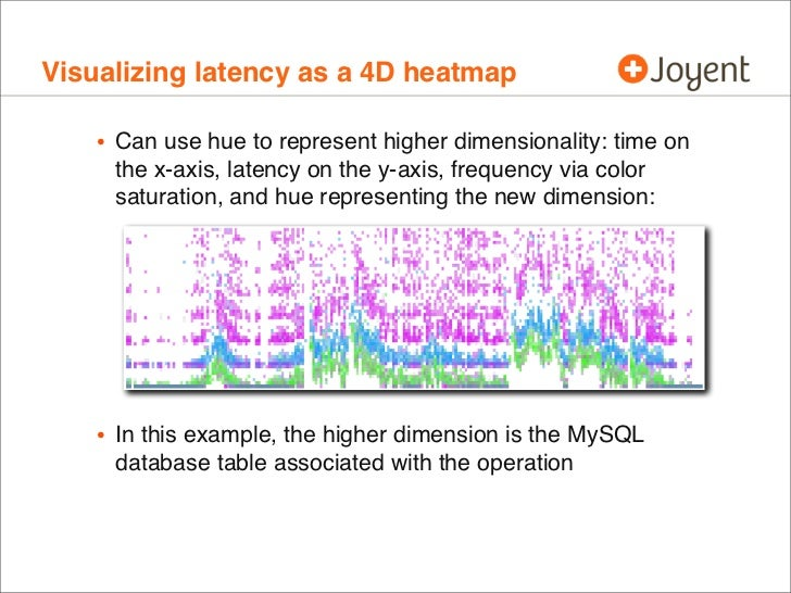 Visualizing latency as a 4D heatmap   • Can use hue to represent higher dimensionality: time on     the x-axis, latency on...