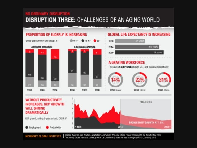 DISRUPTION THREE:  CHALLENGES OF AN AGING WORLD  PROPORTION OF ELDERLY IS INCREASING GLOBAL LIFE EXPECTANCY IS INCREASING ...
