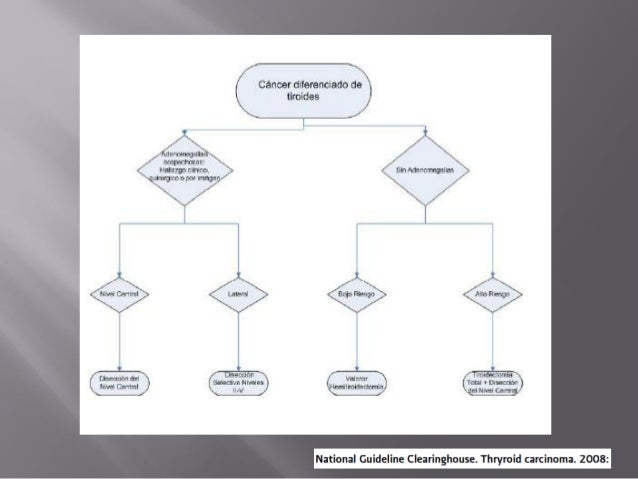 manejo de la enfermedad nodular tiroidea