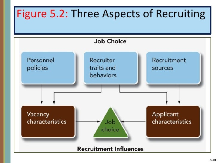 hrm identify a specific human resource Home appraisal activities of hrm  by observation and study and reporting pertinent information related to the nature of a specific job  =human resource planning.