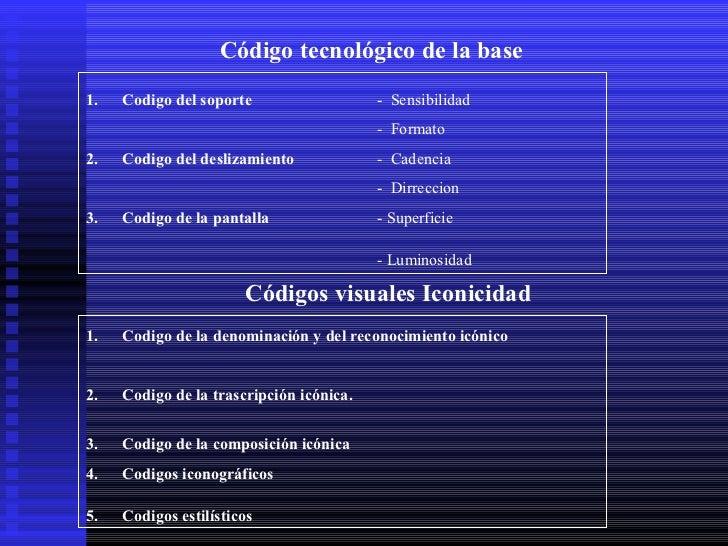 Código tecnológico de la base1.   Codigo del soporte                   - Sensibilidad                                     ...