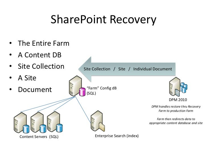 SharePoint High Availability And Disaster Recovery SharePoint - Sharepoint disaster recovery plan template