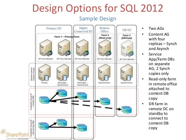 SQL 2012 AlwaysOn Availability Groups for SharePoint 2013