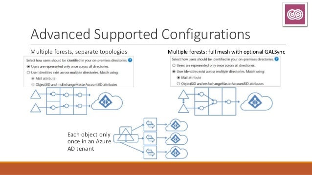 Azure Active Directory Connect: Technical Deep Dive - EU