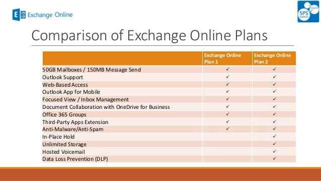 Skype for business plan 1 and plan 2