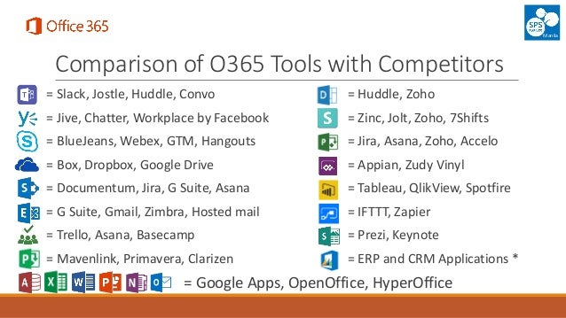 Spsevents Manila 2017 Office 365 A Detailed Analysis