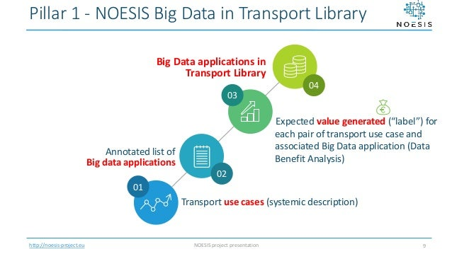 Noesis project presentation