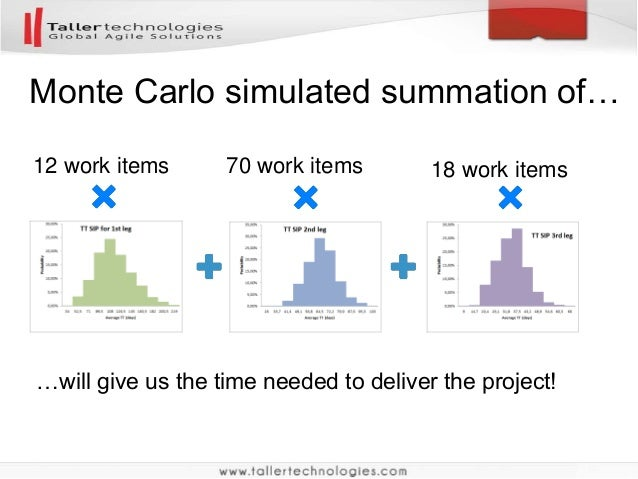 Noestimates Project Planning Using Monte Carlo Simulation