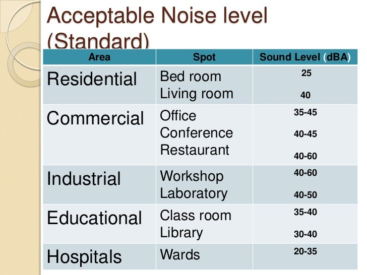 Noise Amp Radiation Health Effect
