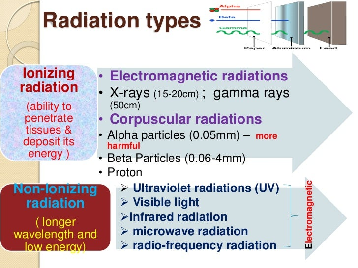types of particle and electromagnetic ionizing radiation essay There are two types of radiations with respect to ionization of the collided particle these are  ionizing radiation non-ionizing radiations sound, radio waves, light are the examples of the non ionizing radiations and the alpha radiations, beta and gamma radiations are the examples of ionizing radiations.
