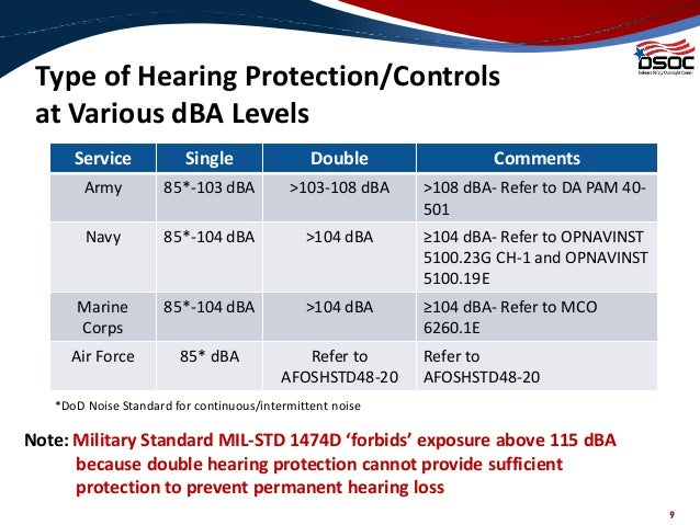Noise Issues In The Us Defense Sector