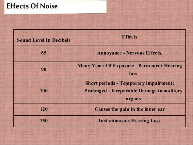 noise pollution and its effects Advertisements: essay on noise pollution: sources, effects and control noise may not seem as harmful as the contamination of air or water, but it is a pollution problem that affects human health and can contribute to a general deterioration of environmental quality.