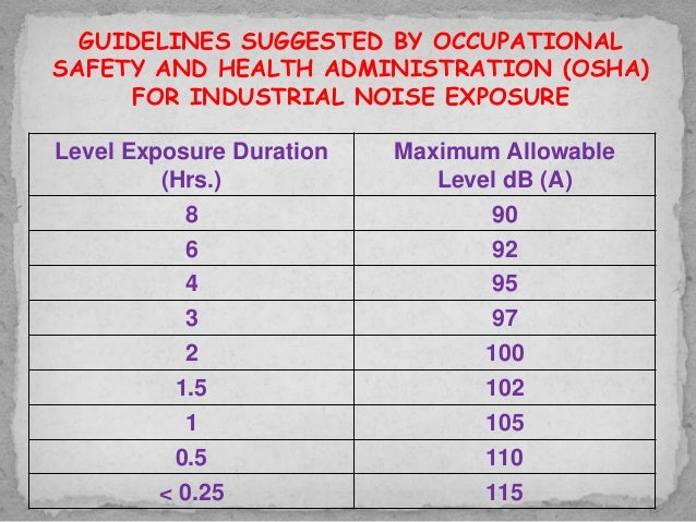 Noise pollution in industries and harbour