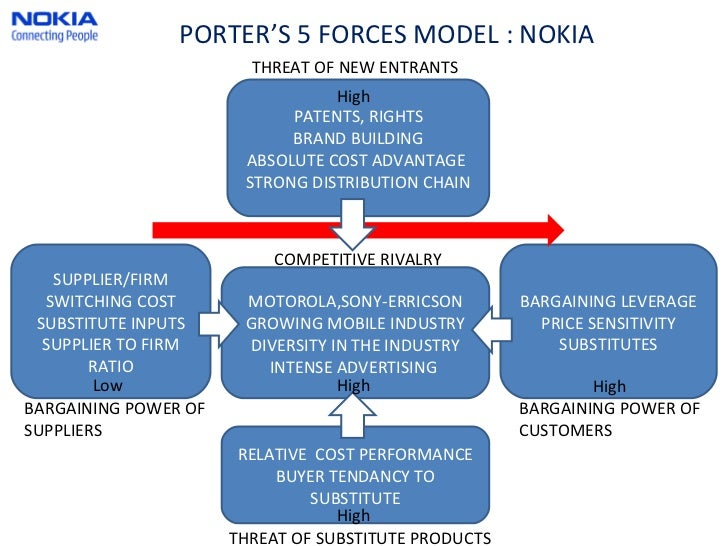 Nokia for Porter 5 forces critique