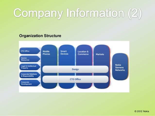 htc and samsung organisation structure Ceo of samsung in 1996 was symbolic to the beginning of the organizations  of  samsung 3 key activities of samsung 3 key resources 3 cost structure 3.