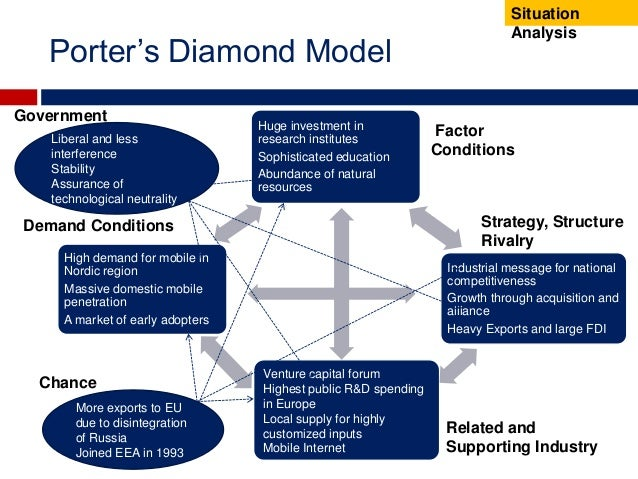 porter diamond for china The competitive advantage of ikea and ikea in china zhi li june 2010 master's thesis in logistics and innovation management master michael porter to finish this thesis conclusions: ikea should have many innovations to adapt to the china market.