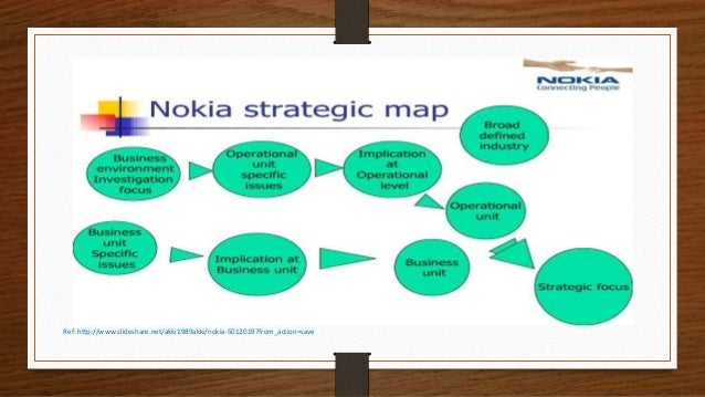 Nokia corporation's strategy map