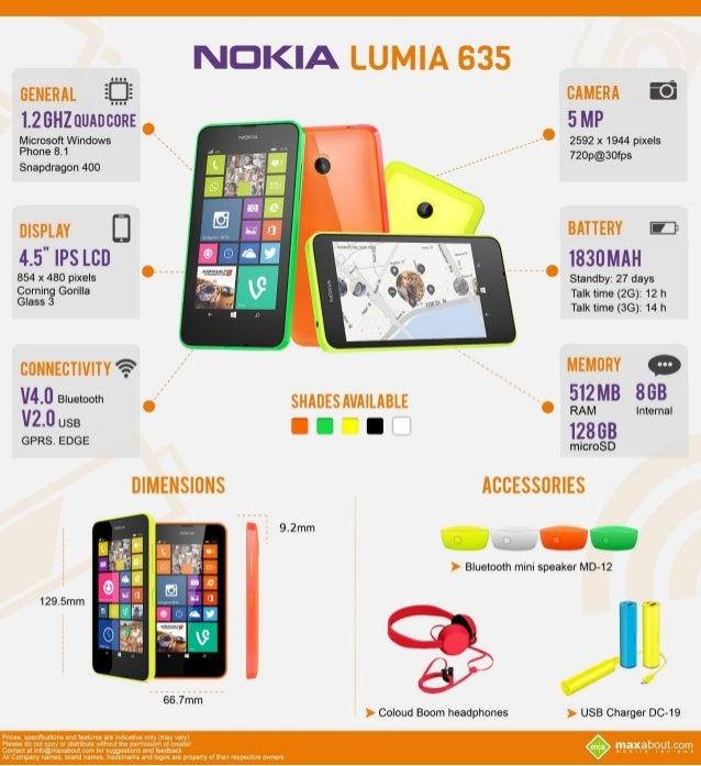 Must Know Facts about the Nokia Lumia 635
